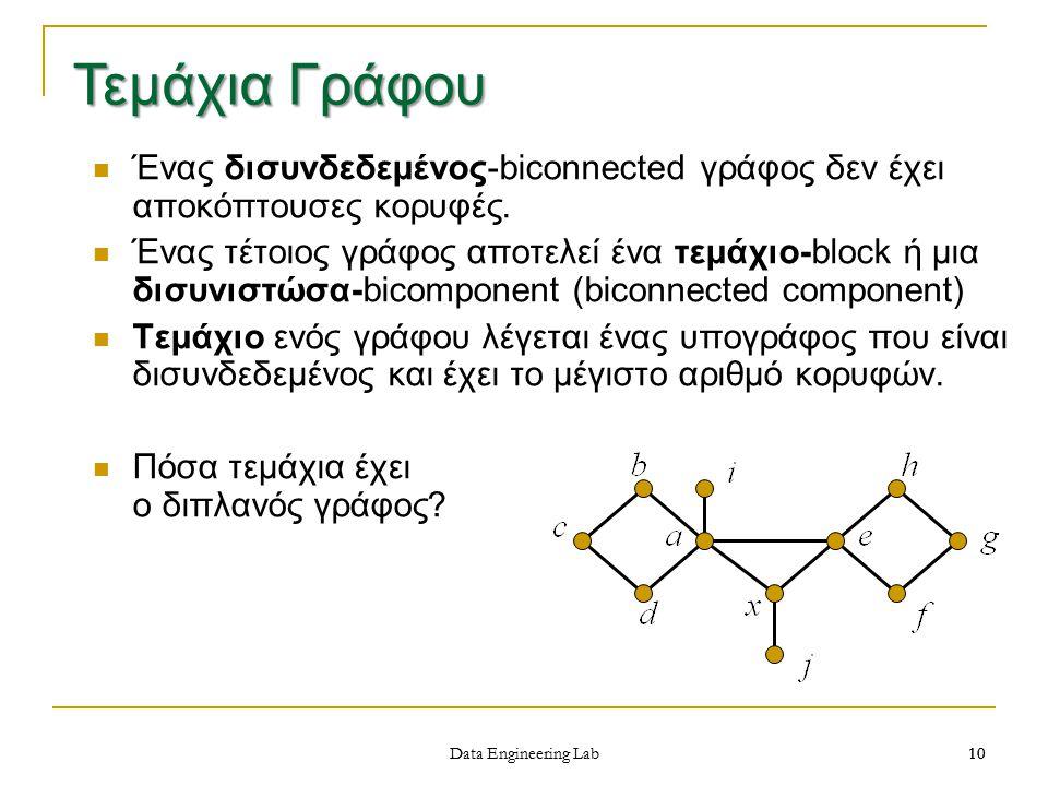 Τεμάχια Γράφου Ένας δισυνδεδεμένος-biconnected γράφος δεν έχει αποκόπτουσες κορυφές.