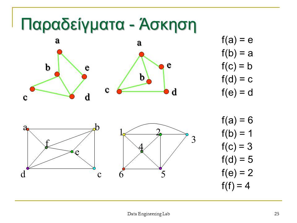 Παραδείγματα - Άσκηση d a b c e f(a) = e f(b) = a f(c) = b f(d) = c