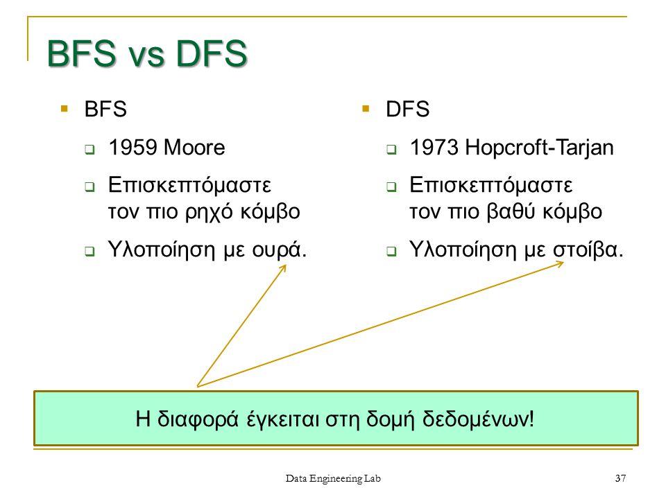 Η διαφορά έγκειται στη δομή δεδομένων!