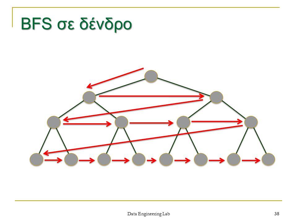 BFS σε δένδρο Data Engineering Lab 38