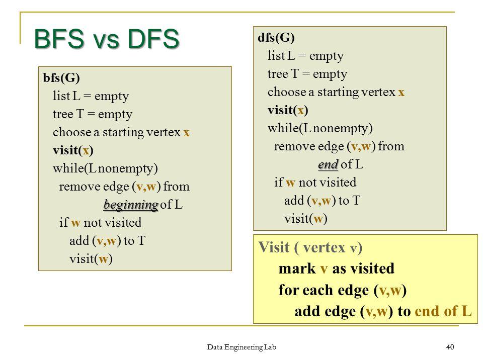 BFS vs DFS Visit ( vertex v) mark v as visited for each edge (v,w)