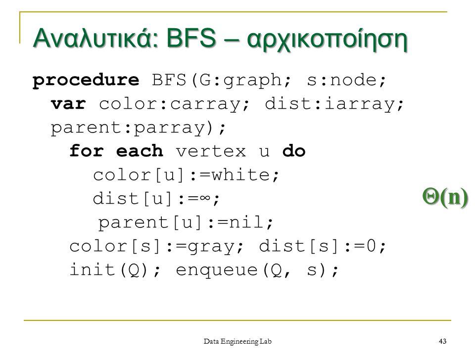 Αναλυτικά: BFS – αρχικοποίηση