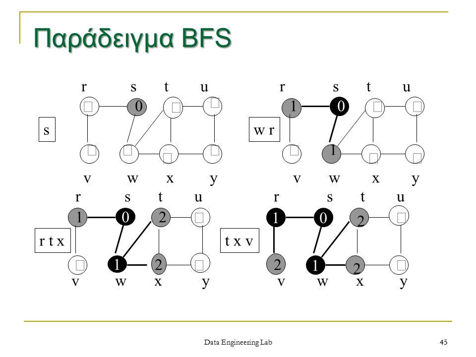 Παράδειγμα BFS r s t u r s t u ¥ ¥ ¥ 1 ¥ ¥ s w r ¥ ¥ ¥ ¥ 1 ¥ ¥ ¥