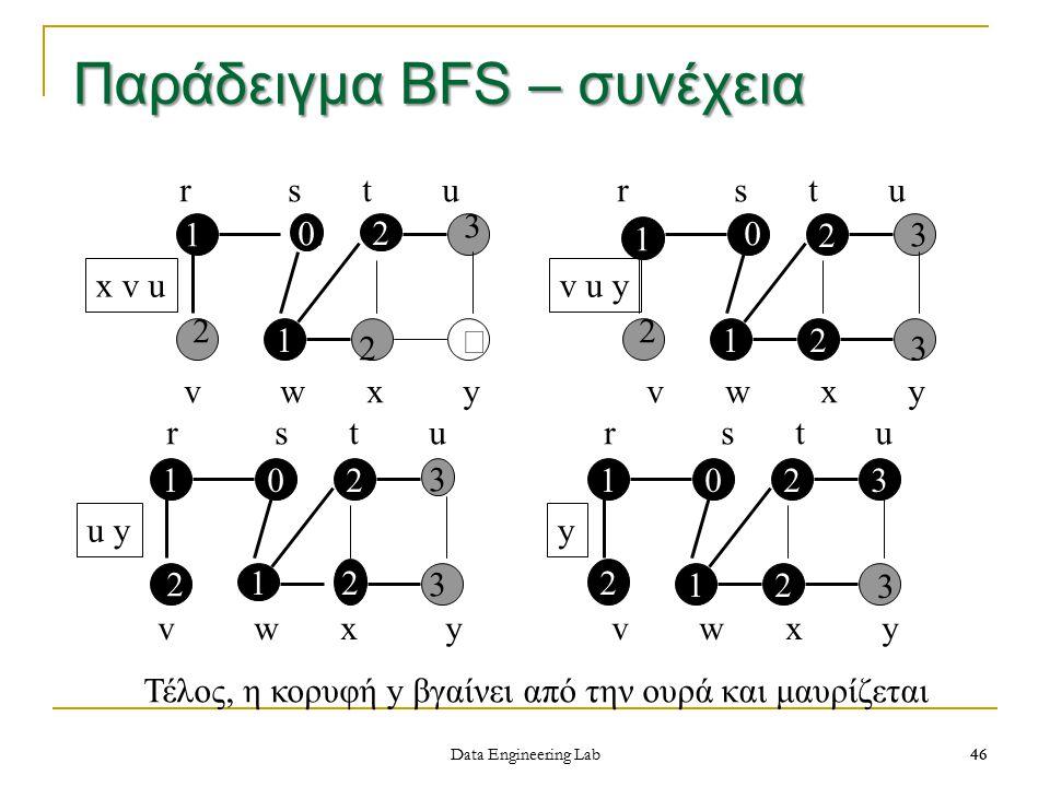 Παράδειγμα BFS – συνέχεια