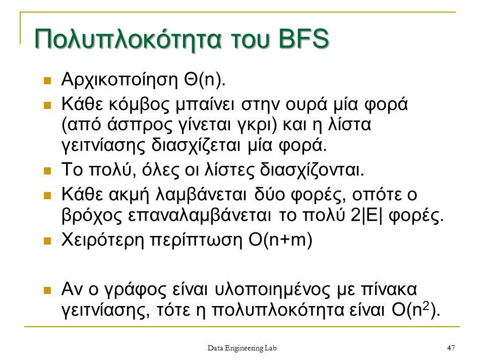 Πολυπλοκότητα του BFS Αρχικοποίηση Θ(n).