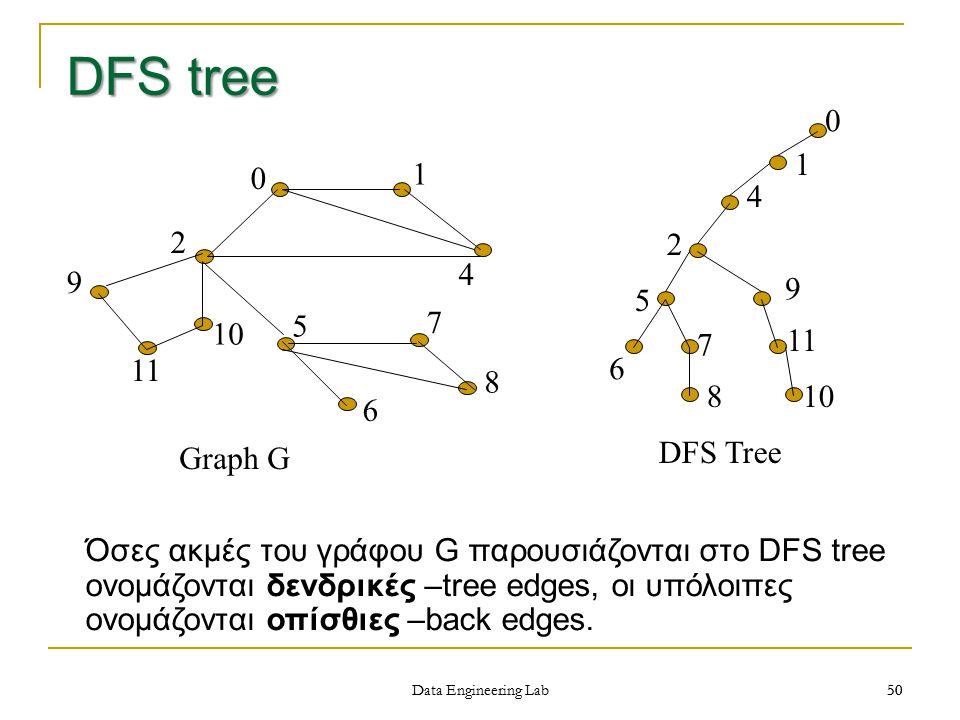 DFS tree 1 4 2 5 6 7 8 9 11 10 DFS Tree 1 2 4 5 6 7 8 9 10 11 Graph G