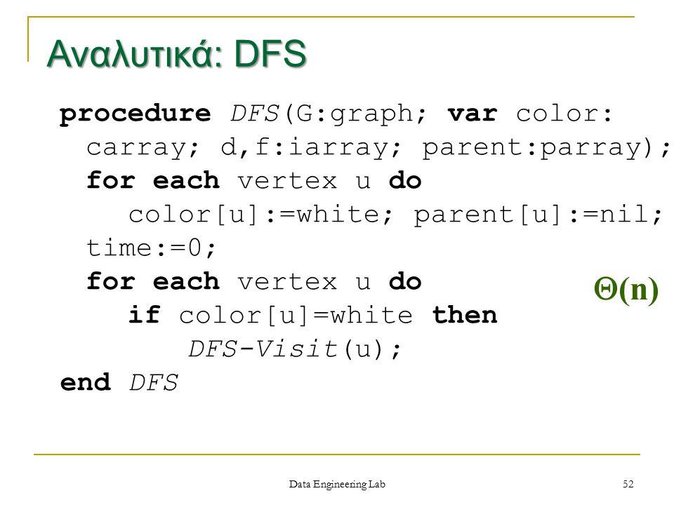 Spring 1997 Αναλυτικά: DFS. procedure DFS(G:graph; var color: carray; d,f:iarray; parent:parray); for each vertex u do.