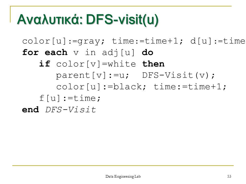 Αναλυτικά: DFS-visit(u)