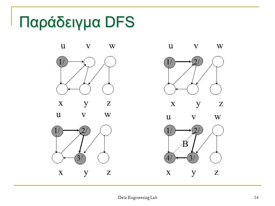Παράδειγμα DFS u v w u v w x y z x y z u v w u v w B x y z x y z 1/ 1/