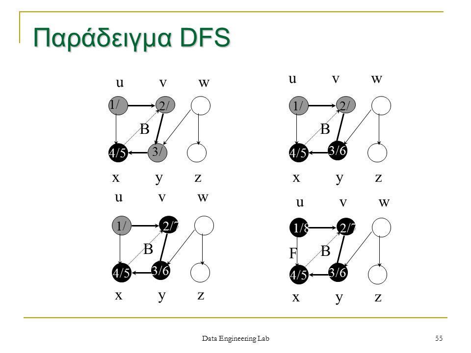 Παράδειγμα DFS u v w u v w B B x y z x y z u v w x y z u v w F B B