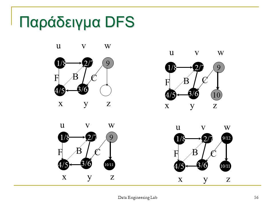 Παράδειγμα DFS u v w F B C u v w C F B x y z x y z u v w u v w F B C F