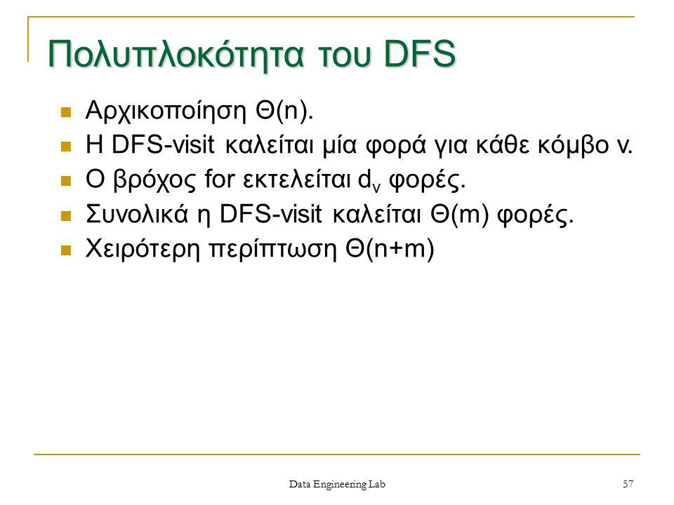 Πολυπλοκότητα του DFS Αρχικοποίηση Θ(n).