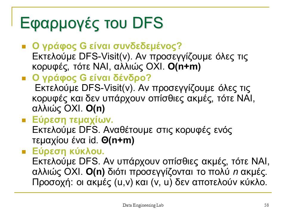 Spring 1997 Εφαρμογές του DFS.