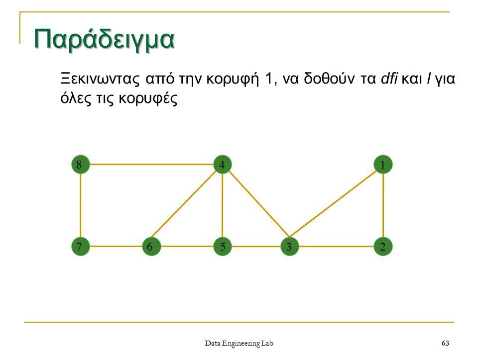 Παράδειγμα Ξεκινωντας από την κορυφή 1, να δοθούν τα dfi και l για όλες τις κορυφές. 1. 2. 3. 4.