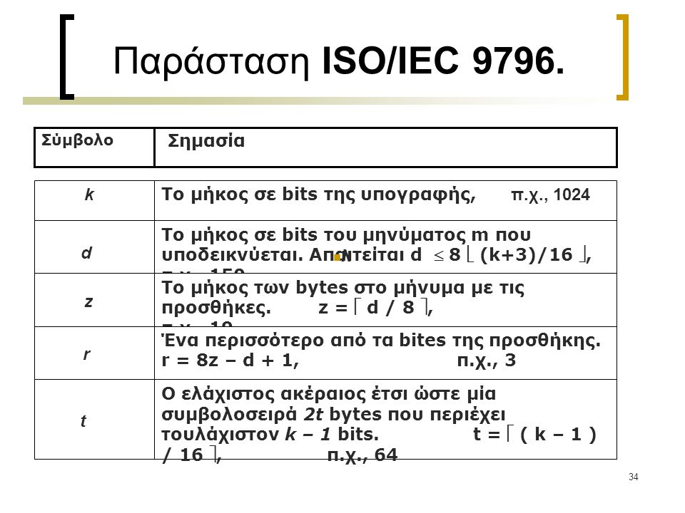 Παράσταση ISO/IEC 9796. k z Το μήκος σε bits της υπογραφής, π.χ., 1024