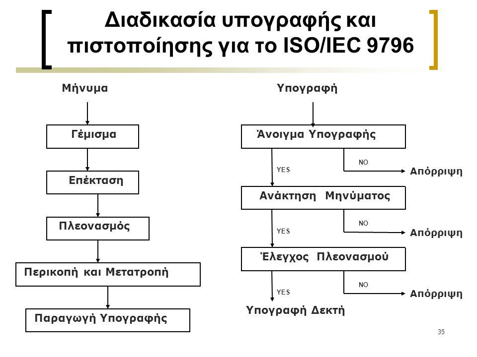 Διαδικασία υπογραφής και πιστοποίησης για το ISO/IEC 9796