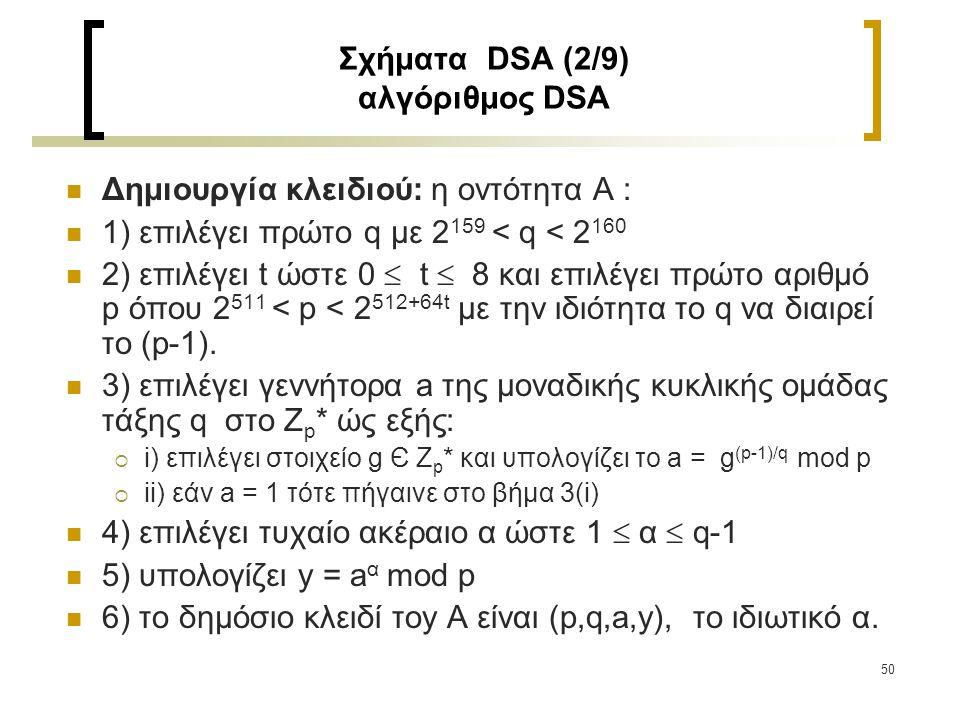 Σχήματα DSA (2/9) αλγόριθμος DSA