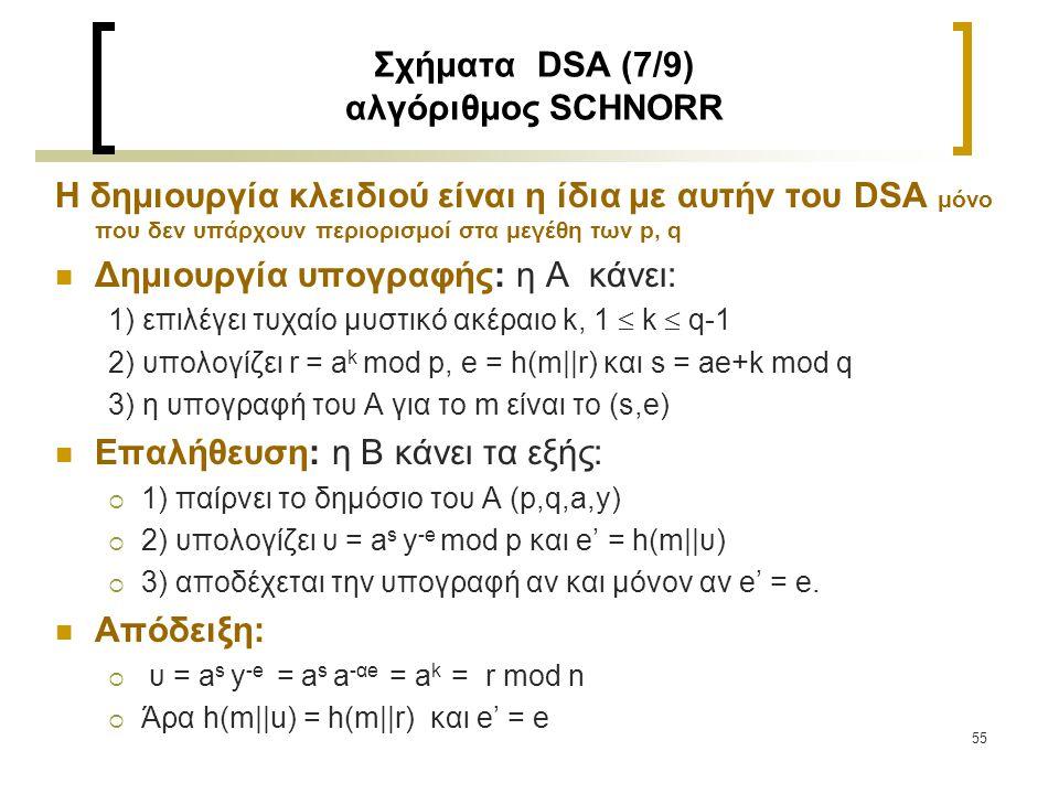 Σχήματα DSA (7/9) αλγόριθμος SCHNORR