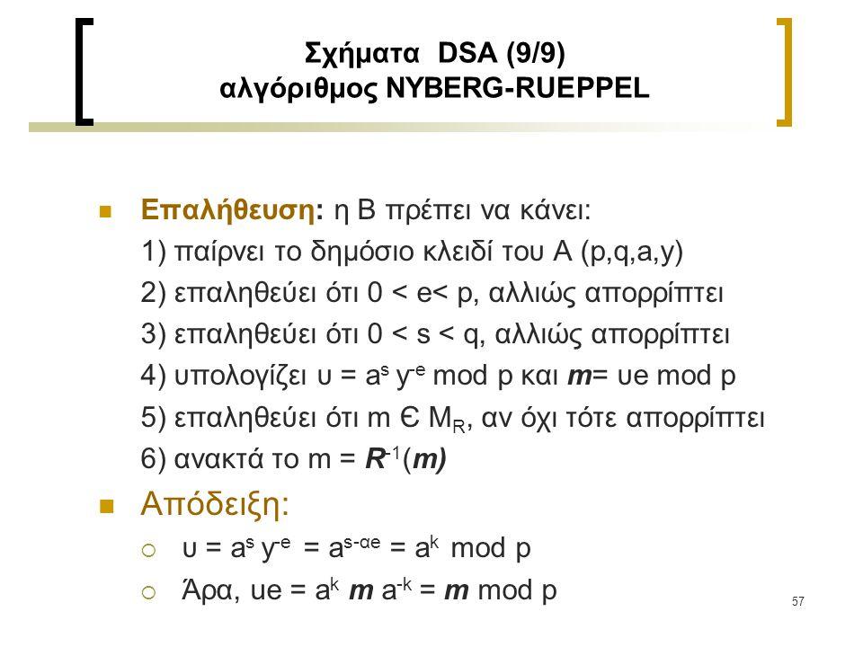 Σχήματα DSA (9/9) αλγόριθμος NYBERG-RUEPPEL