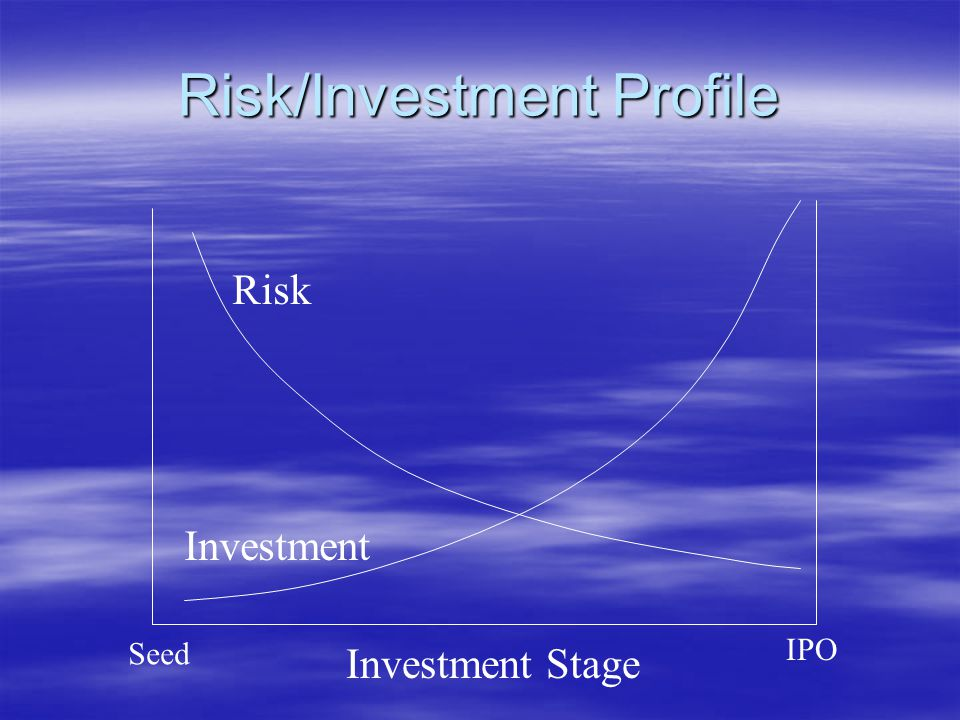 Risk/Investment Profile