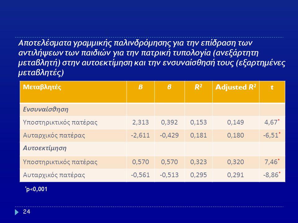 Αποτελέσματα γραμμικής παλινδρόμησης για την επίδραση των αντιλήψεων των παιδιών για την πατρική τυπολογία (ανεξάρτητη μεταβλητή) στην αυτοεκτίμηση και την ενσυναίσθησή τους (εξαρτημένες μεταβλητές)