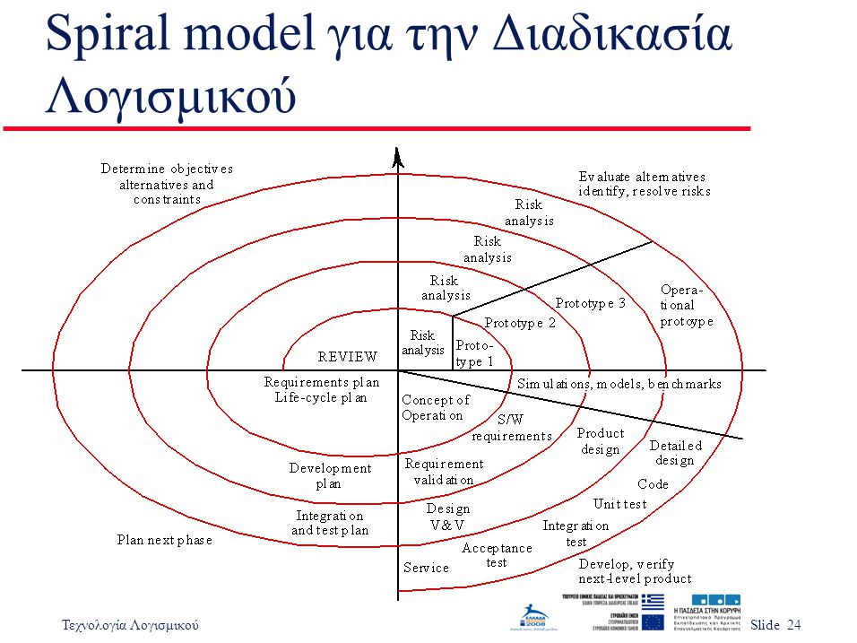 Spiral model για την Διαδικασία Λογισμικού