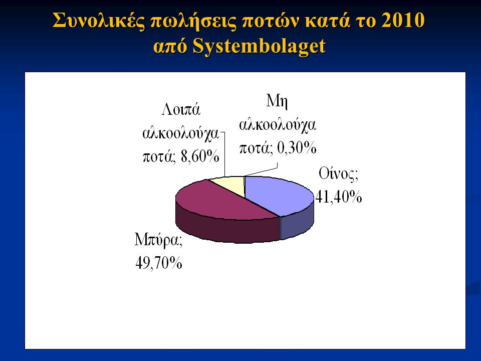 Συνολικές πωλήσεις ποτών κατά το 2010 από Systembolaget