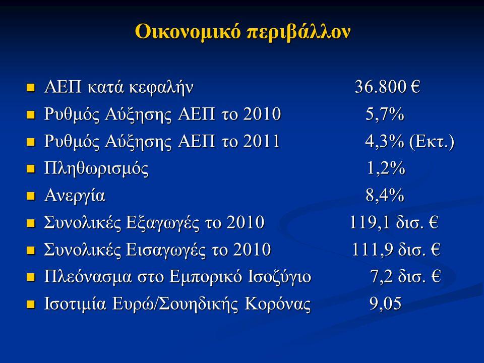 Οικονομικό περιβάλλον