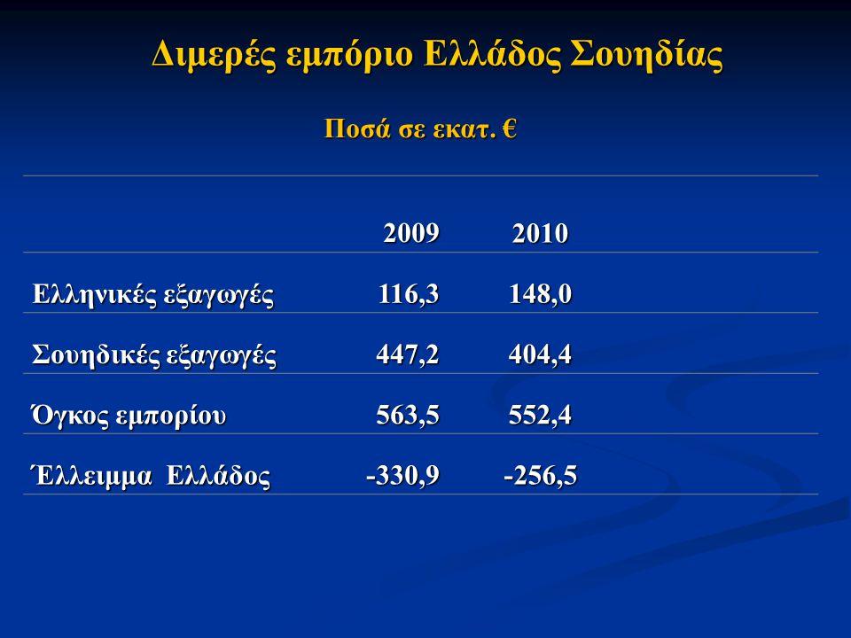 Διμερές εμπόριο Ελλάδος Σουηδίας