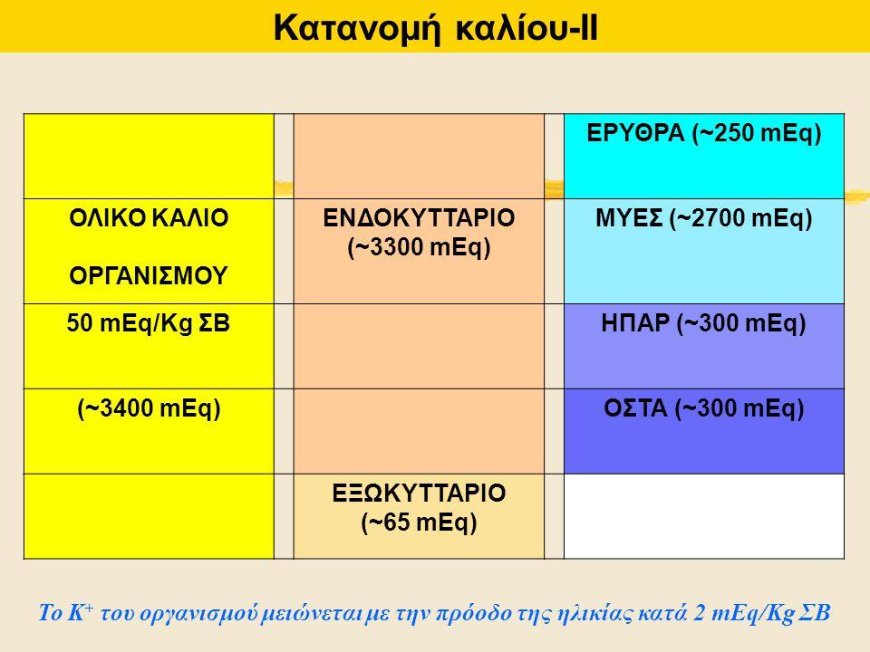 Κατανομή καλίου-ΙΙ ΕΡΥΘΡΑ (~250 mEq) ΟΛΙΚΟ ΚΑΛΙΟ ΟΡΓΑΝΙΣΜΟΥ