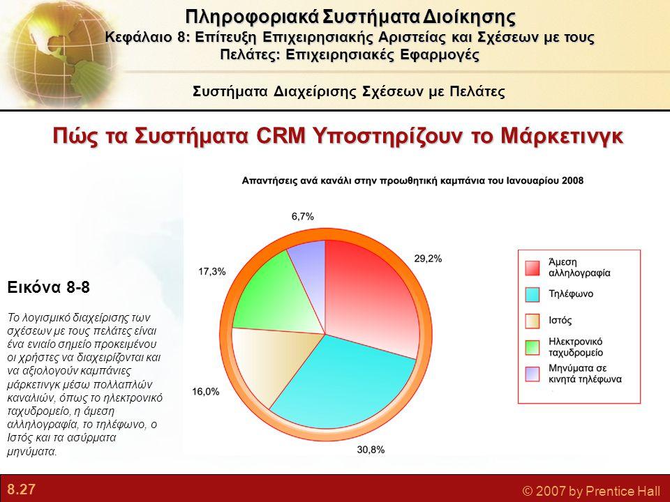 Πώς τα Συστήματα CRM Υποστηρίζουν το Μάρκετινγκ
