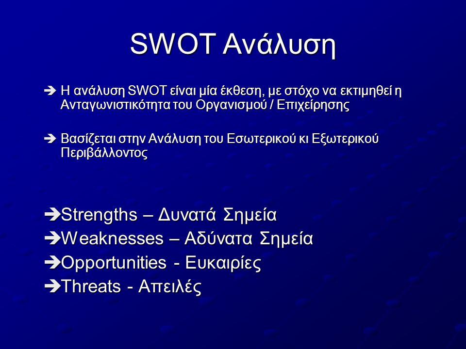 SWOT Ανάλυση Strengths – Δυνατά Σημεία Weaknesses – Αδύνατα Σημεία