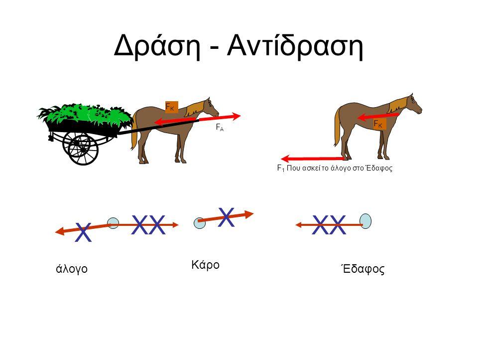 Δράση - Αντίδραση Χ ΧΧ ΧΧ Χ Κάρο άλογο Έδαφος FΚ FΚ FA