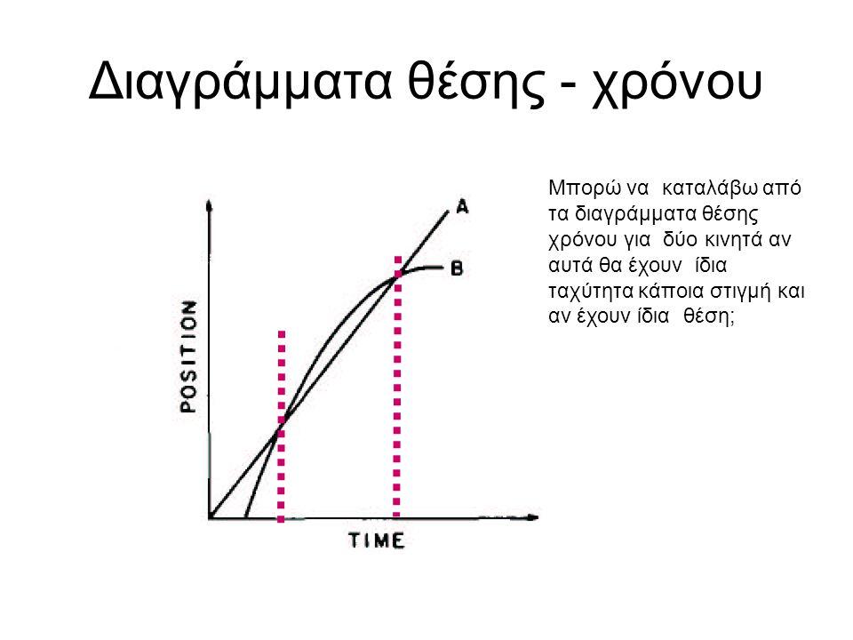 Διαγράμματα θέσης - χρόνου