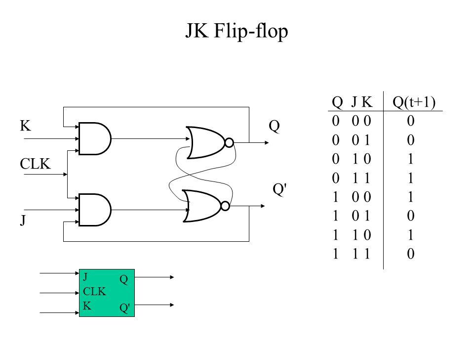 JK Flip-flop Q J K Q(t+1) 0 0 0 0. 0 0 1 0. 0 1 0 1. 0 1 1 1.