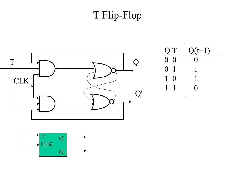 T Flip-Flop Q T Q(t+1) 0 0 0. 0 1 1. 1 0 1. 1 1 0. T.