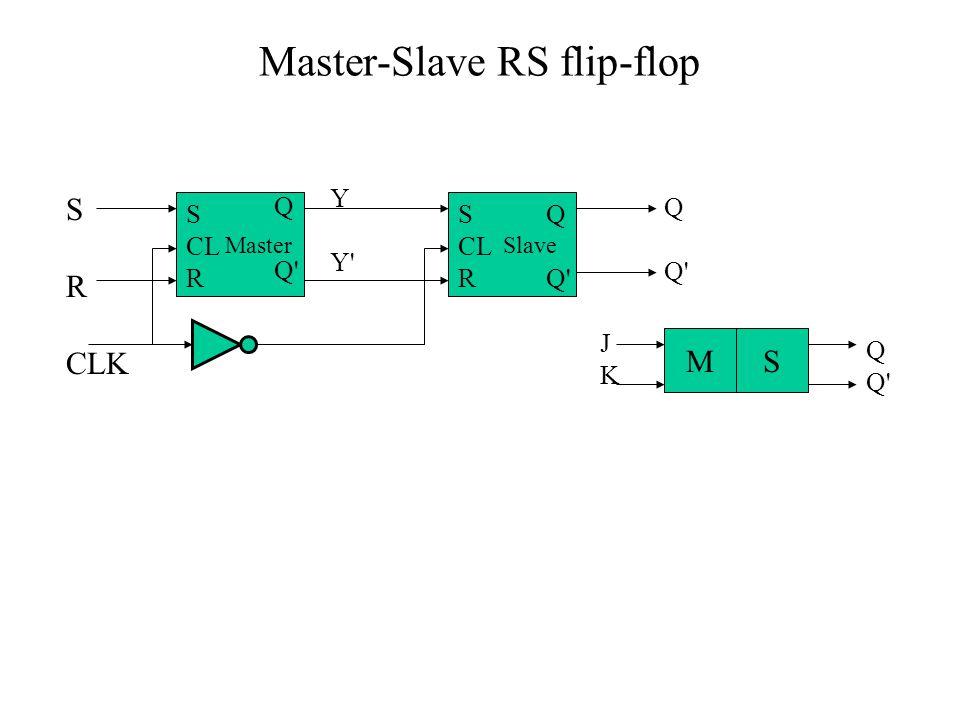 Master-Slave RS flip-flop