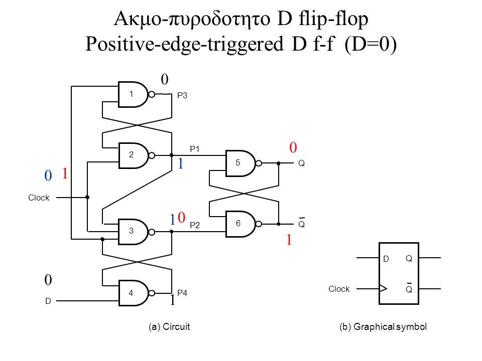 Ακμο-πυροδοτητο D flip-flop Positive-edge-triggered D f-f (D=0)