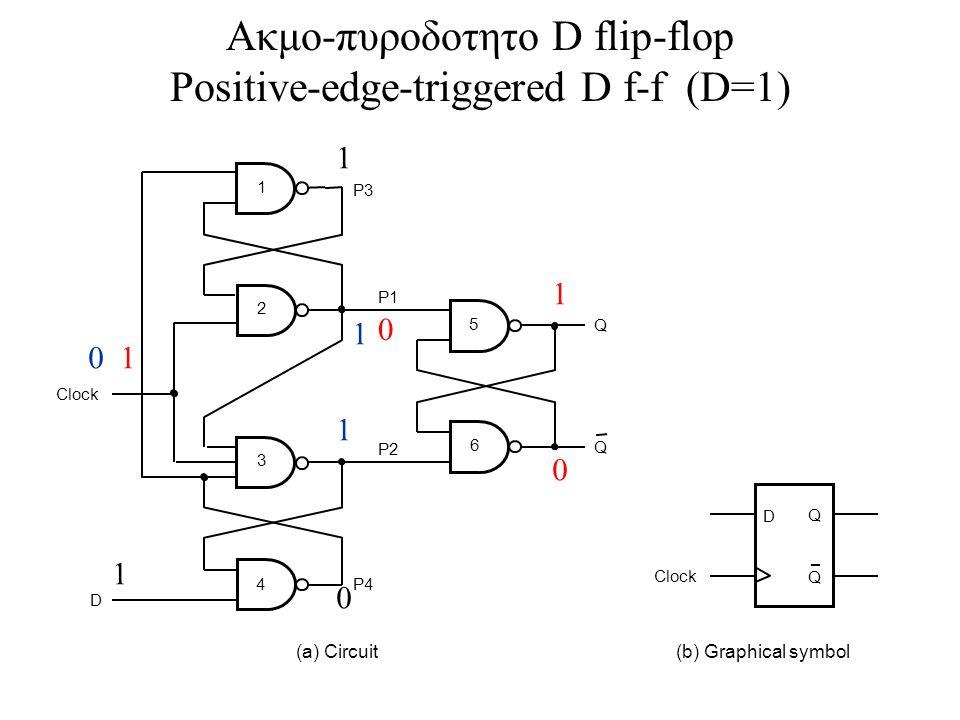 Ακμο-πυροδοτητο D flip-flop Positive-edge-triggered D f-f (D=1)