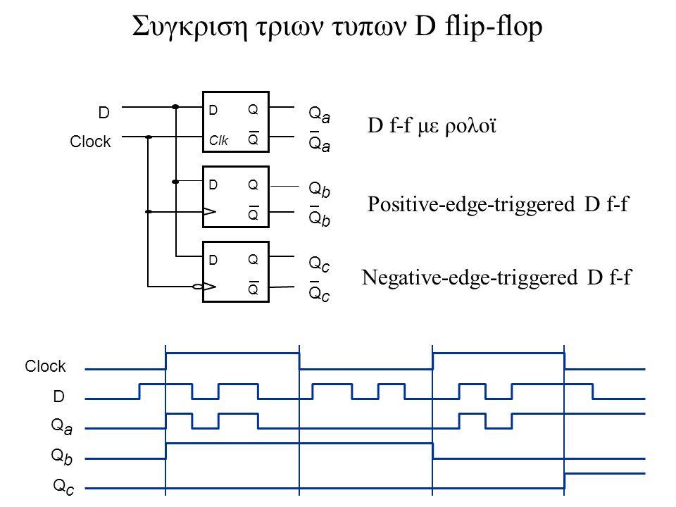 Συγκριση τριων τυπων D flip-flop