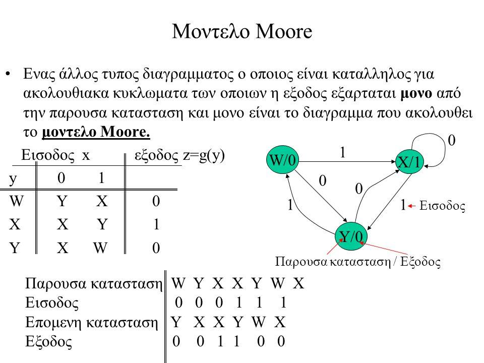 Μοντελο Moore