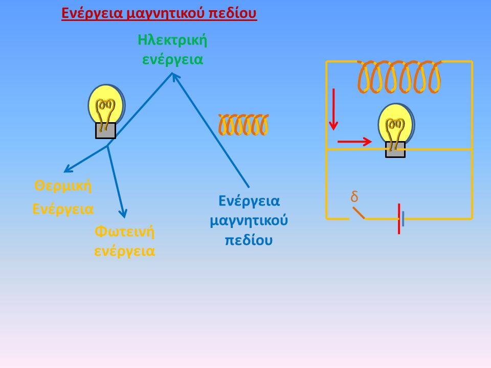 Ενέργεια μαγνητικού πεδίου Ενέργεια μαγνητικού πεδίου