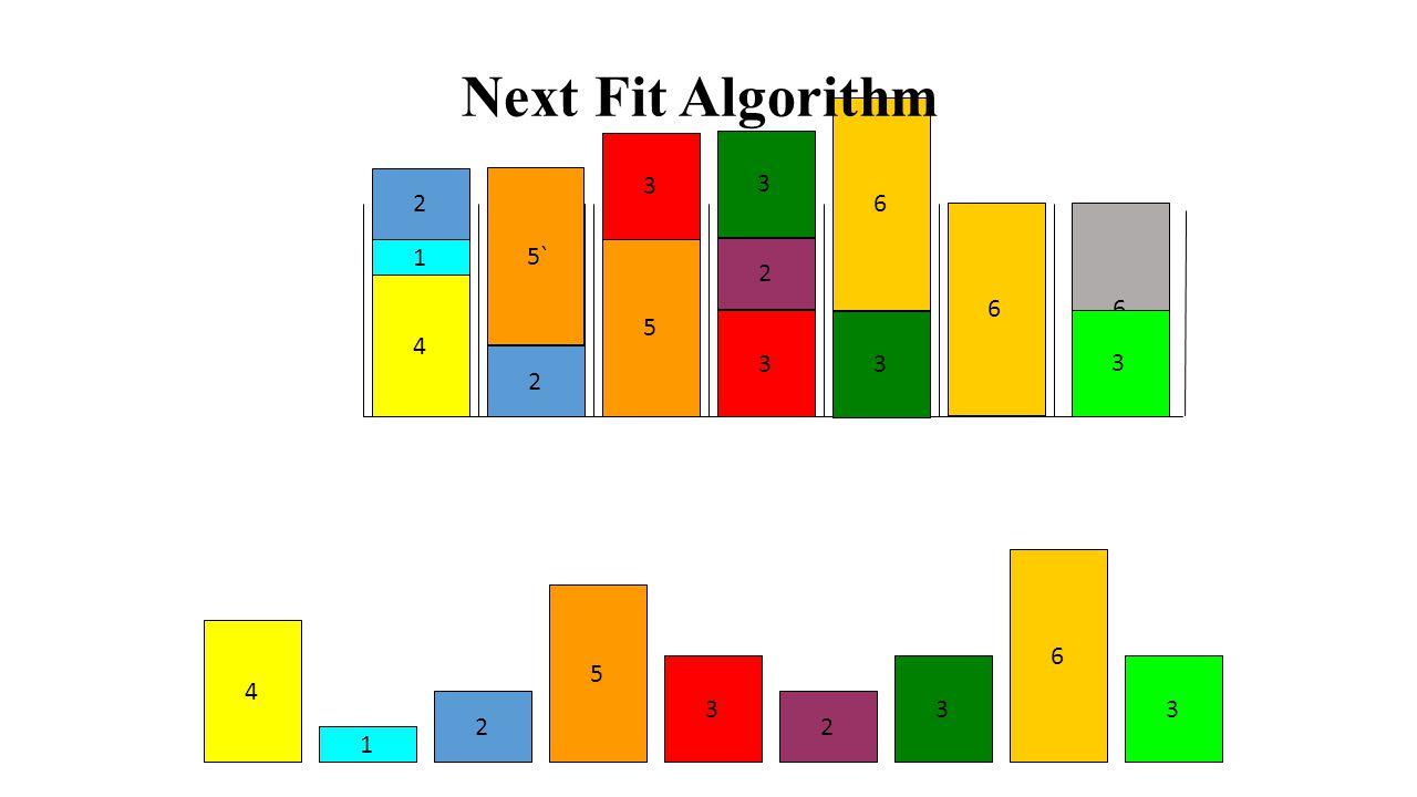Next Fit Algorithm 6 3 3 2 5` 6 6 6 6 6 6 6 6 1 5 2 4 3 3 3 2 6 5 4 3 3 3 2 2 1