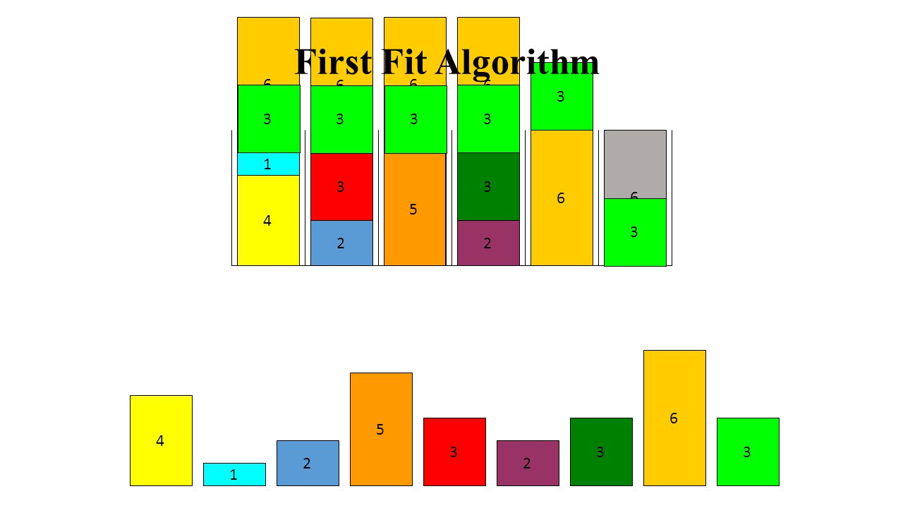 6 6. 6. 6. First Fit Algorithm. 5. 3. 3. 3. 3. 3. 3. 3. 3. 3. 2. 2. 2. 5. 2. 6. 6.