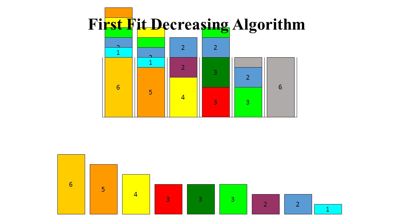 First Fit Decreasing Algorithm