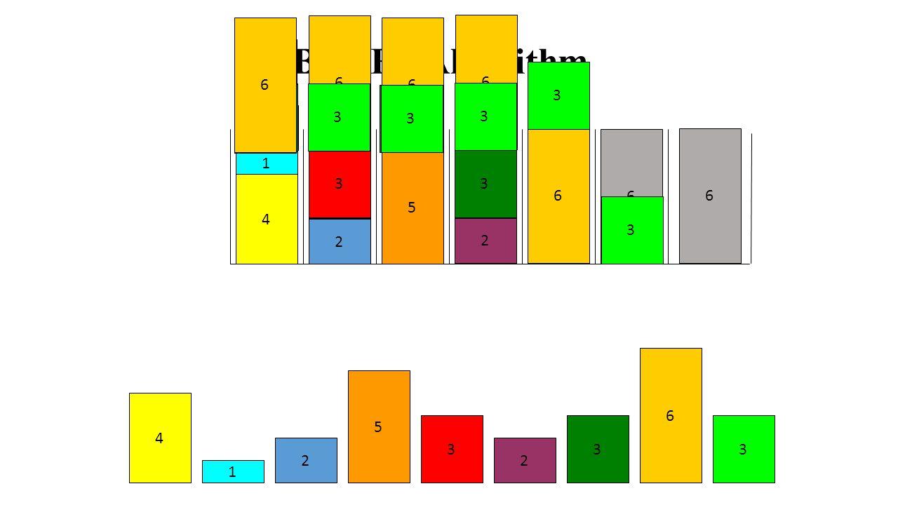 6 6. 6. 6. Best Fit Algorithm. 5` 3. 3. 3. 3. 3. 3. 3. 3. 3. 3. 2. 2. 5` 2. 2. 6.