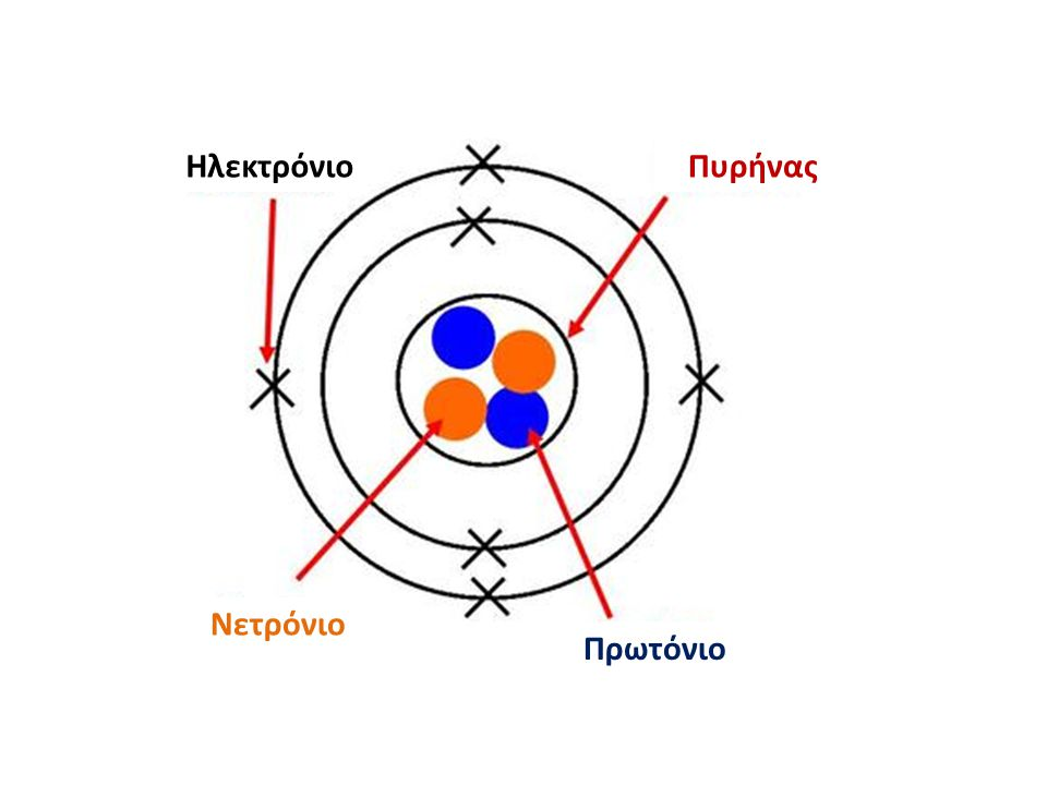 Ηλεκτρόνιο Πυρήνας Νετρόνιο Πρωτόνιο