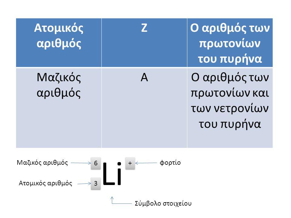 Ο αριθμός των πρωτονίων του πυρήνα