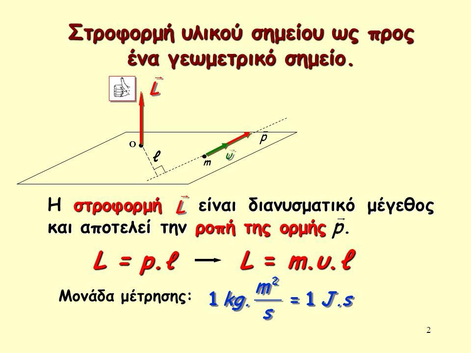 Στροφορμή υλικού σημείου ως προς ένα γεωμετρικό σημείο.