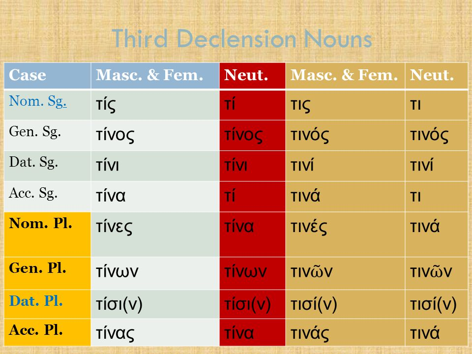 Third Declension Nouns